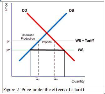 price trafic