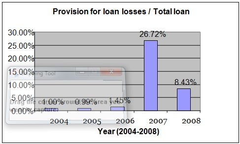 provision-of-loan