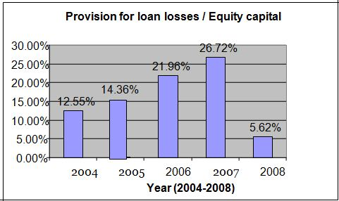 provison-of-loan-losses