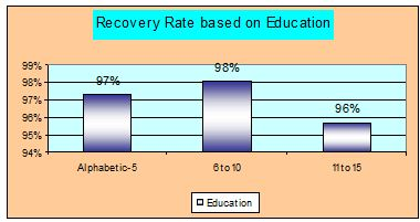 recovery-based-education