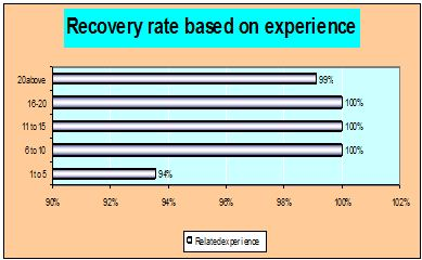 recovery-rate-based