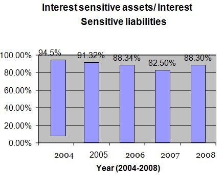 sensitive-asset