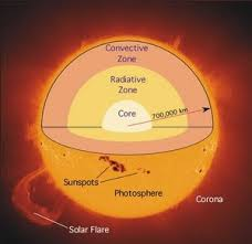 Report on Solar Radiation and Solar Cell