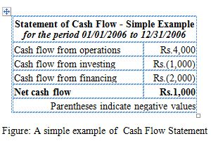 statement of cash flows research paper Cash flow statement free essays, term papers and book reports thousands of papers to select from all free.