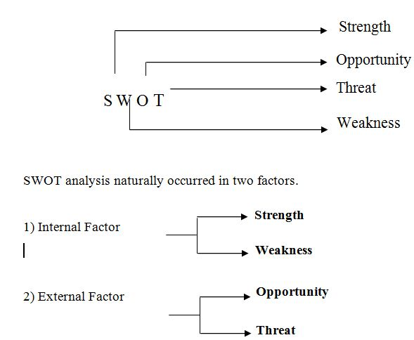 swot analysis of railway system Swot analysis- region 8 school system that encourages post- rail condition, hazardous conditions, and competition for freight space.