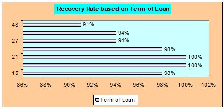 term-of-loan