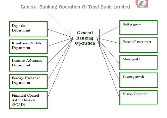 a report on marchantiel bank ltd Internship presentation on function & process involved in sme banking of mercantile bank ltd.
