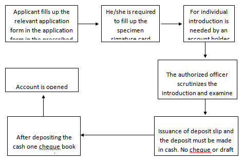 ACCOUNT OPENING PROCEDURE IN FLOW CHART
