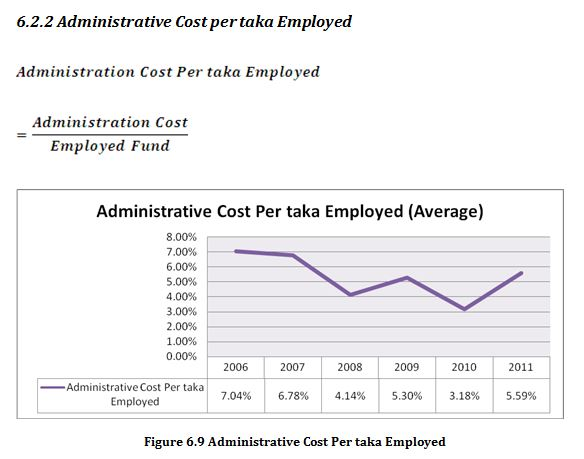 Administrative Cost Per taka Employed