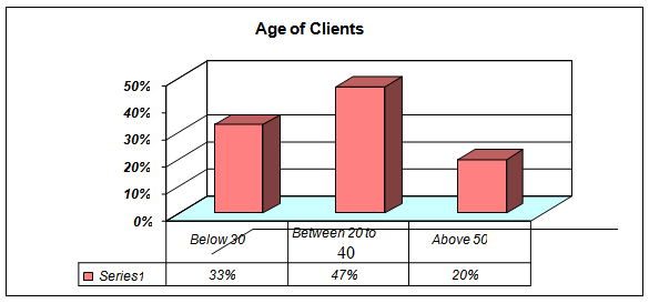 Age Limit of the Client