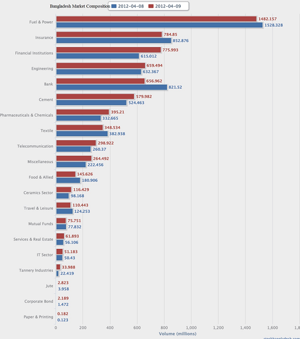 Bangladesh Market Composition