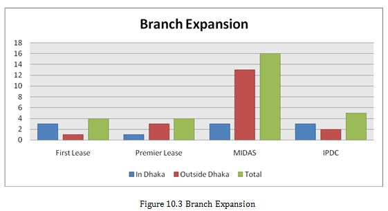 Branch Expansion