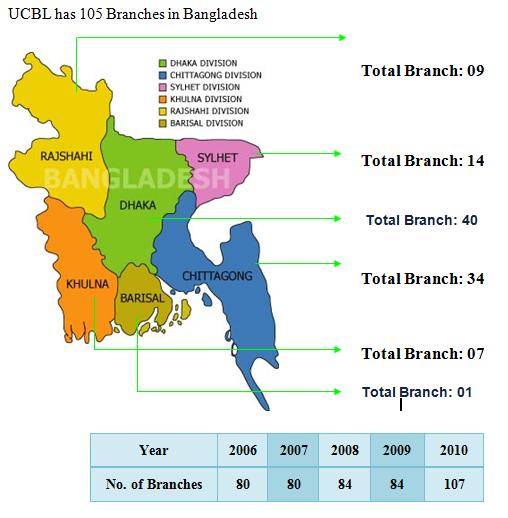 Branch information of UCBL