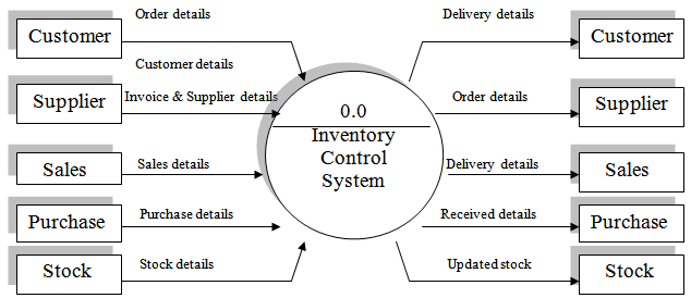 Inventory related sales system thesis