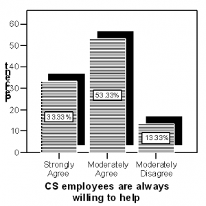 CS Employees