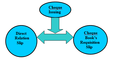 Cheque Issuing is Two Types