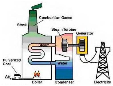 Combustion GasTurbines