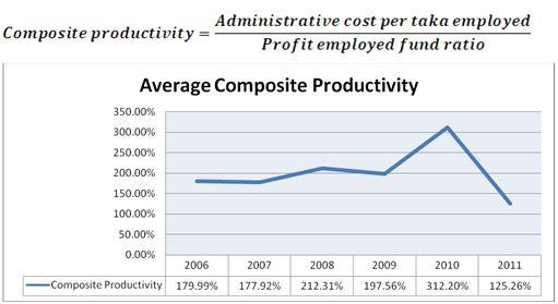 Composite Productivity