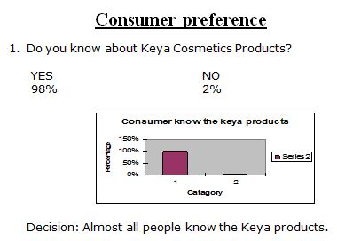 thesis on consumer perception