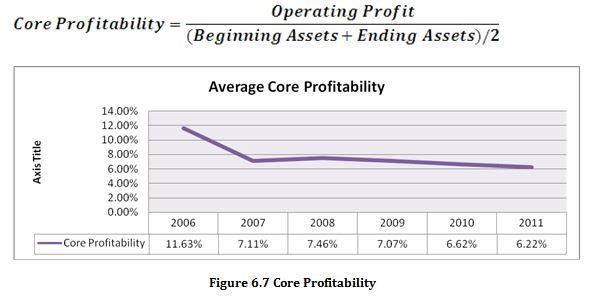 Core Profitability