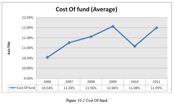 Cost Of fund