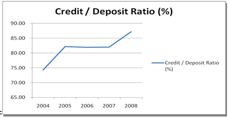 return on deposit ratio Here is information on long-term debt-to-equity ratio  if a business can earn a higher rate of return on capital than the interest expense it incurs borrowing.