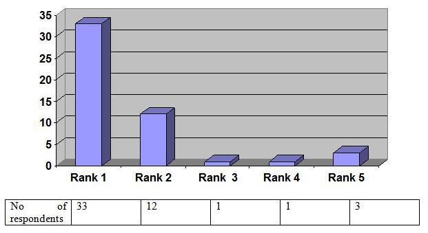 DATA INTERPRETATION OF CHEMISTS