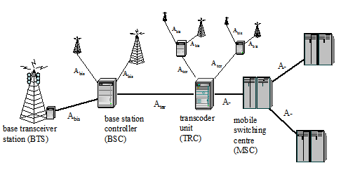 Description of the Transmission Network