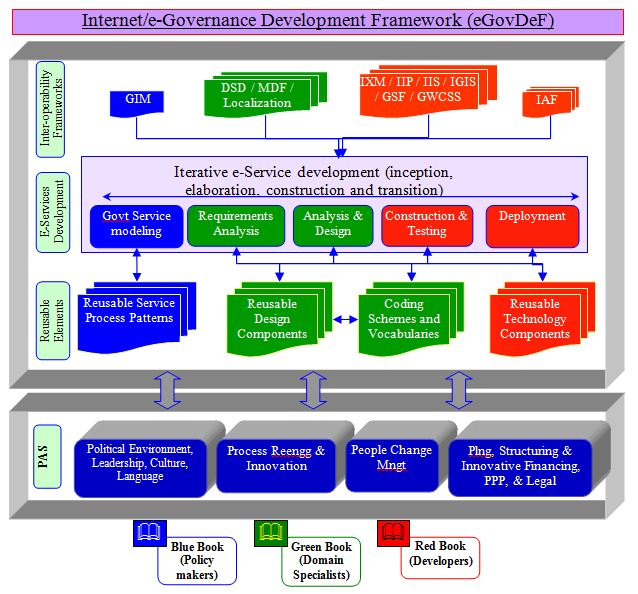Development Framework for Internet