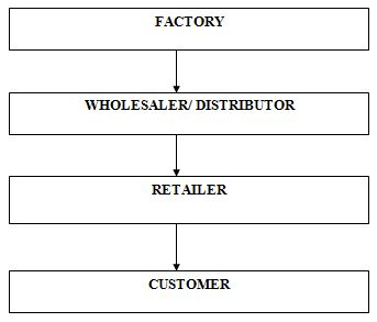 Distribution Process