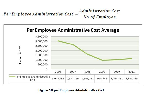 Employee Administrative Cost