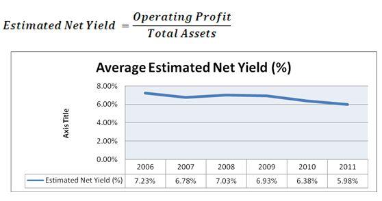 Estimated Net Yield