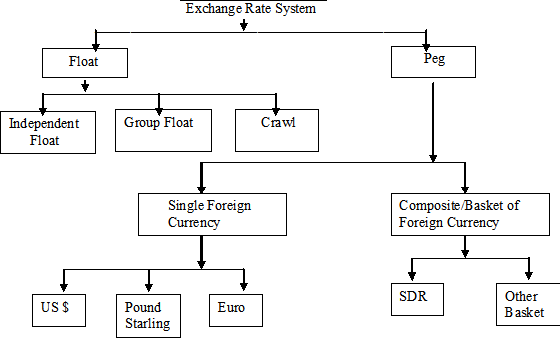 the importance of managed exchange rate system Whereas a fixed exchange rate system allows no flexibility for exchange rate movements, a freely floating exchange rate system allows complete flexibility a freely floating exchange rate adjusts on a continual basis in response to demand and supply conditions that currency.