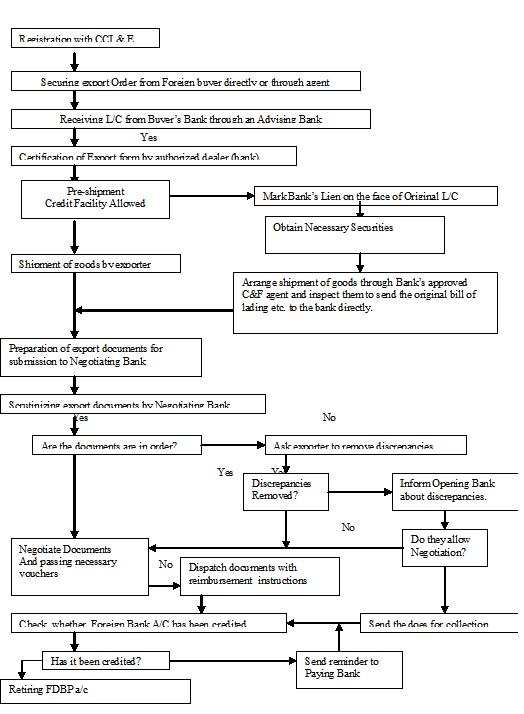 Export Procedure in Flowchart