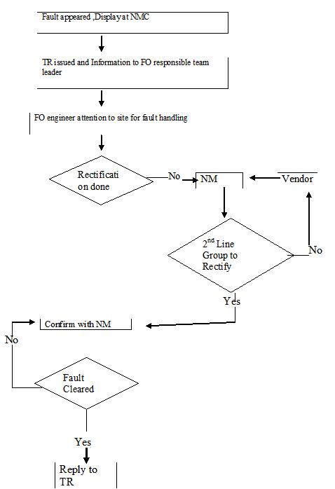 Fault Handling process flow