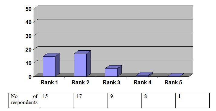 Figure No 4.1.1.8 (Chemists)