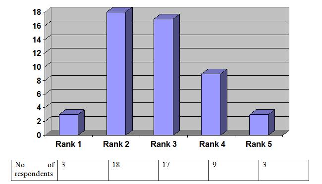 Figure No 4.1.10 (Doctors)