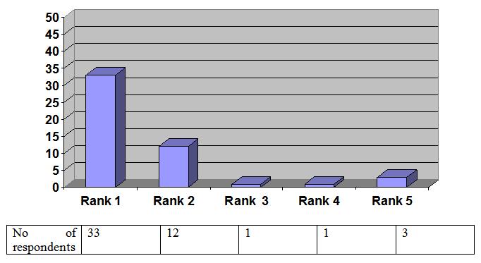 Figure No 4.1.11 (Chemists)