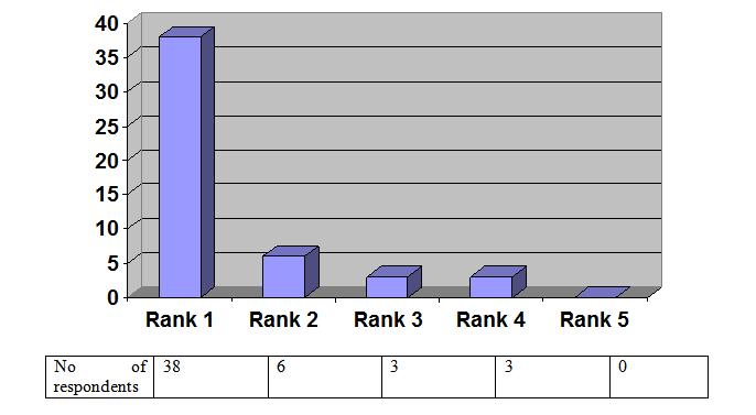 Figure No 4.1.12 (Chemists)