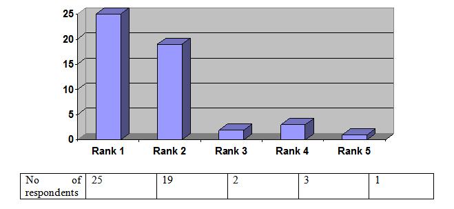Figure No 4.1.19 (Chemists)