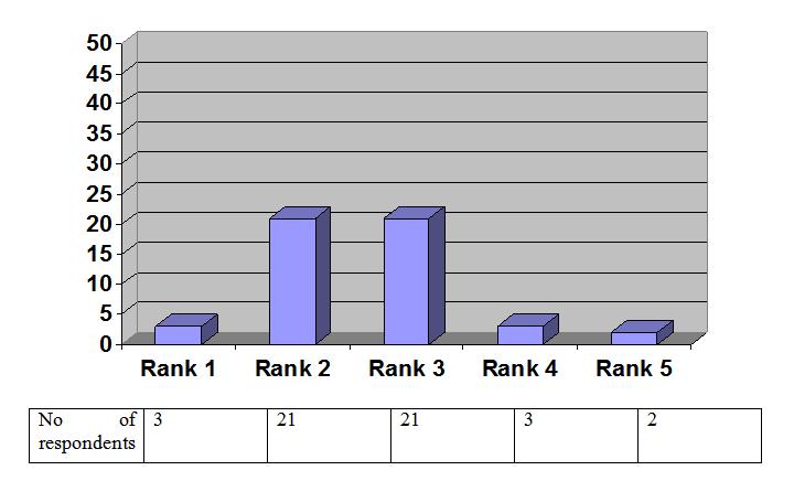 Figure No 4.1.2 (Doctors)