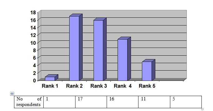Figure No 4.1.4 (Doctors)