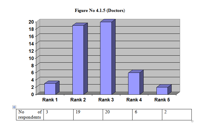 Figure No 4.1.5 (Doctors)