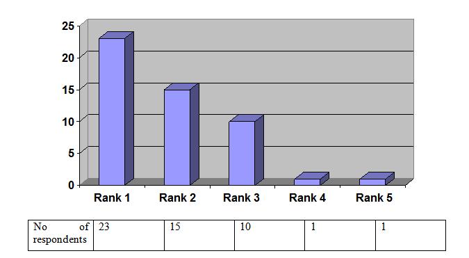 Figure No 4.1.7 (Doctors)