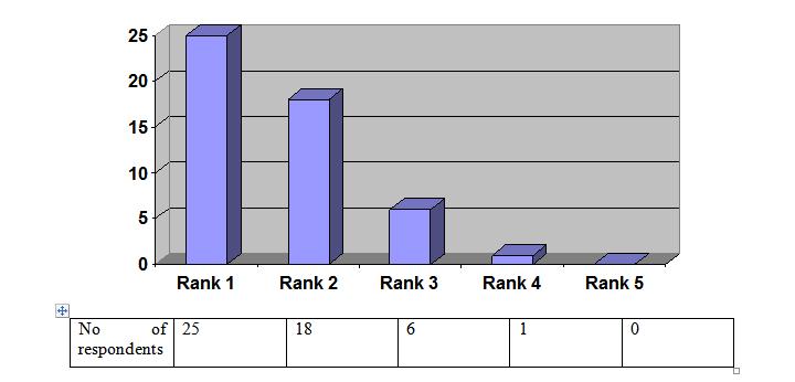 Figure No 4.1.8 (Doctors)