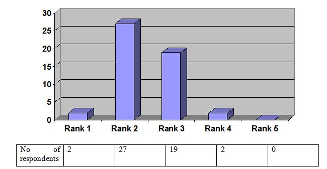 Figure No 4.1.9 (Doctors)