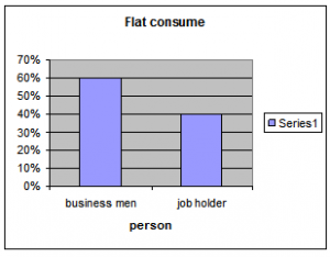 Figure of customer occupation