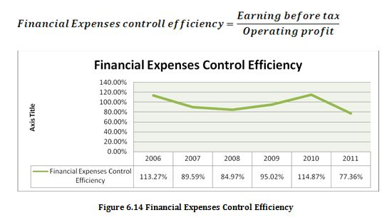 Financial Expenses Control Efficiency