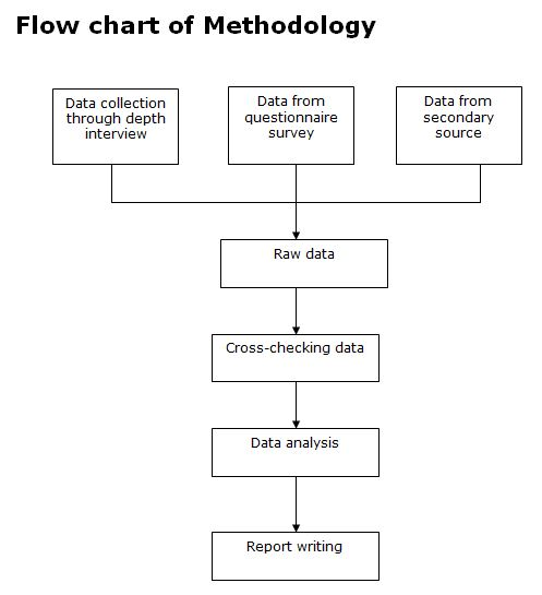 Flow chart of Methodology