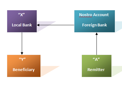 Assignment on Foreign Remittance of City Bank - Assignment Point